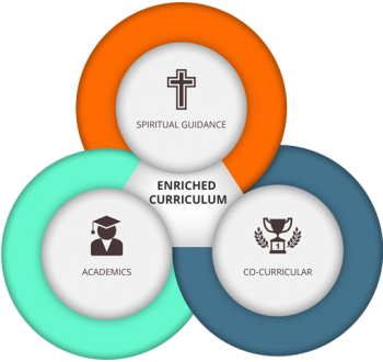 Enriched Curriculum